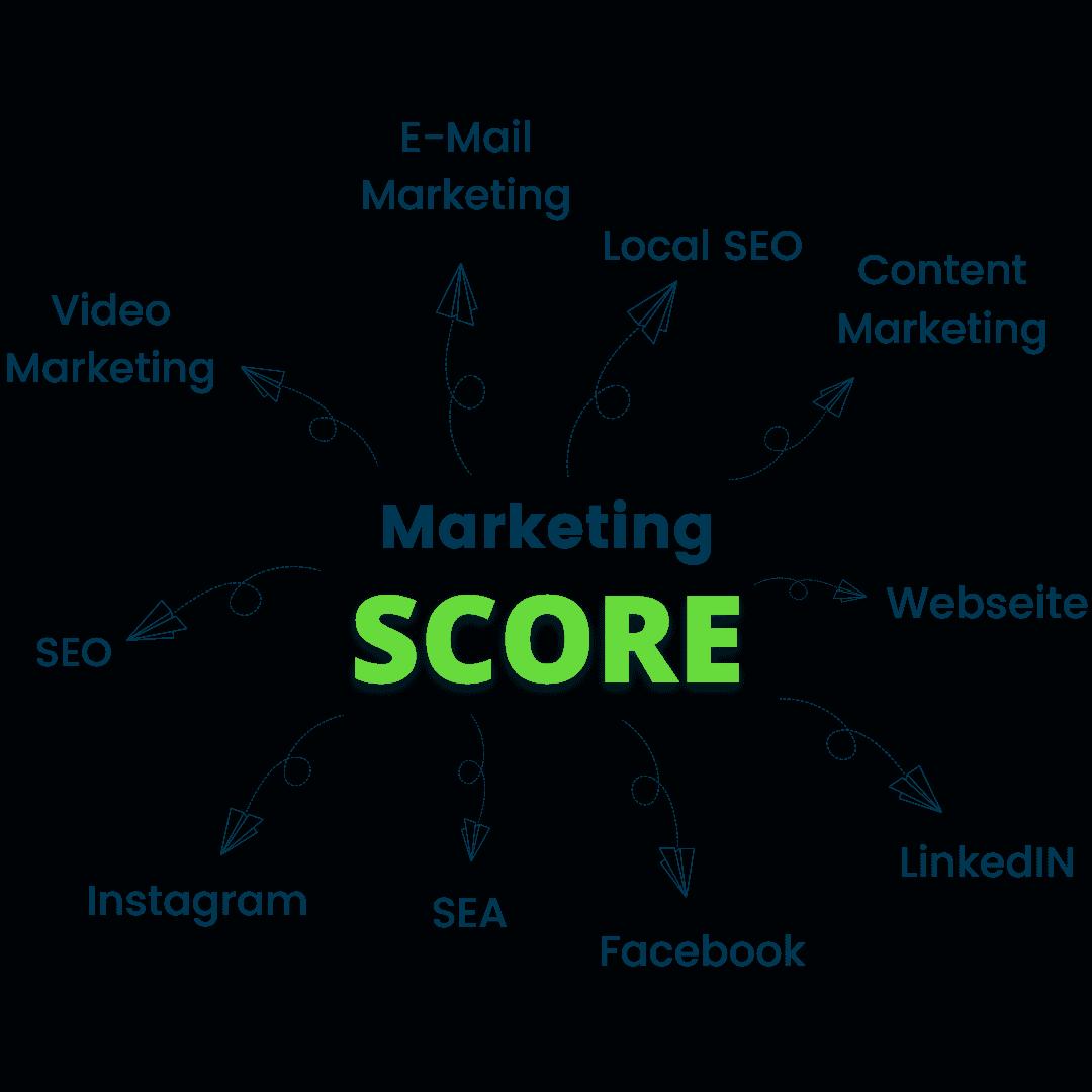 Bestandteile Marketing Score